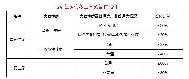 协贷网北京公积金贷款首付比例.png