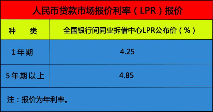 协贷网贷款市场报价利率(LPR)2019-08-20.jpg