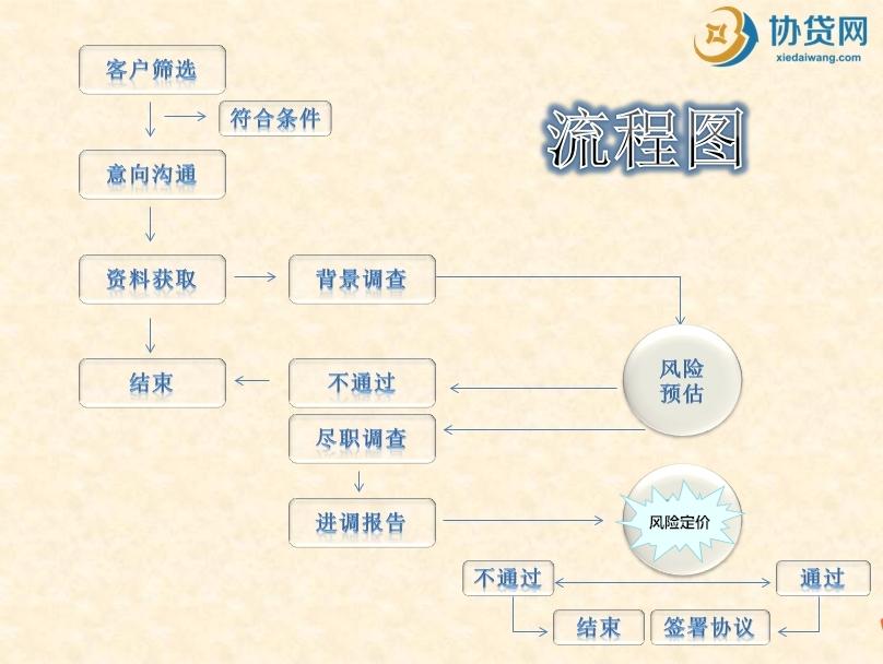 协贷网贷款流程图.jpg