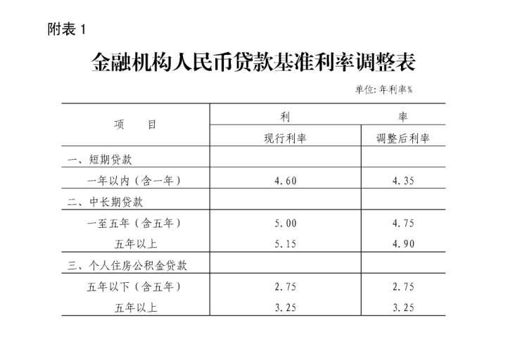 协贷网2019年企业贷款基准利率.png